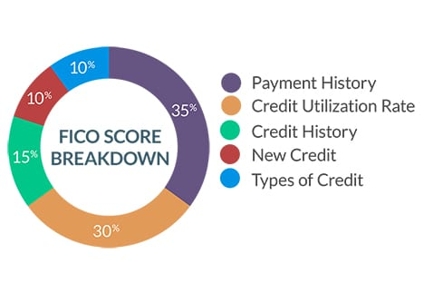 Cracking the Credit Score Code